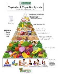vegeitarian diet picture 1