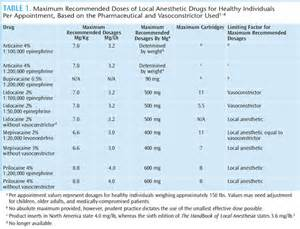 liver disease and local dental anesthetics picture 17