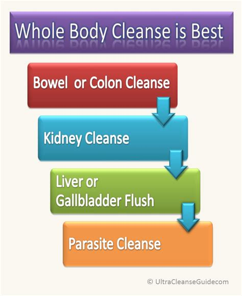 what is the best liver colon cleanse picture 2