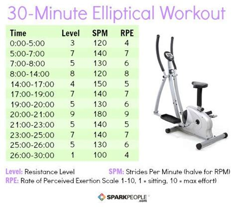 fat burning exercise program for an elliptical picture 7
