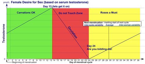testosterone and sex picture 9