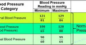 regular blood pressure for women 26 picture 11