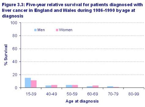 survival rate of liver cancer picture 13