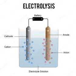 electrolysis picture 5