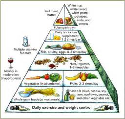 harvard food pyramid for diabetics picture 2