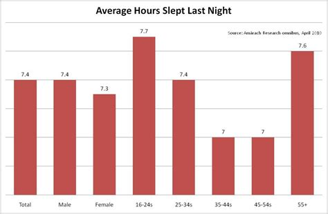 average sleep needed in a night picture 6