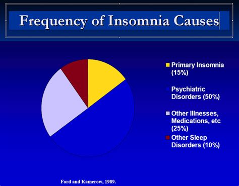 what causes insomnia picture 3