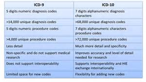 icd 9 code for papilary cancer picture 15