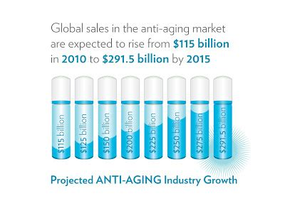 anti ageing market in india picture 2