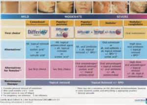 acne treatment system picture 1