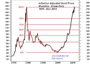gold h prices picture 1