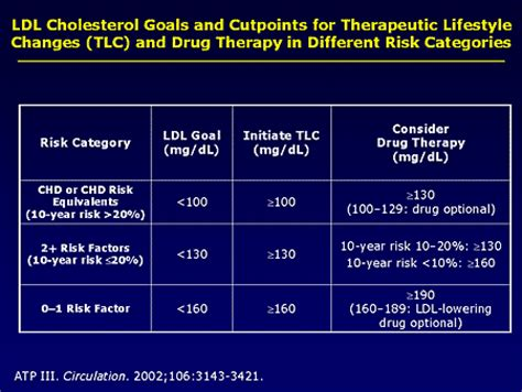 2014 latest ldl cholesterol treatments picture 7