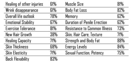 hgh supplements benefits picture 5