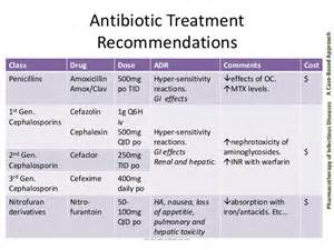 drugs for bladder infections picture 1