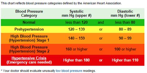 american heart ociation blood pressure picture 7