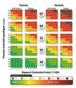 hdl cholesterol ratio picture 3