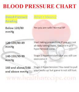Blood pressure information picture 2