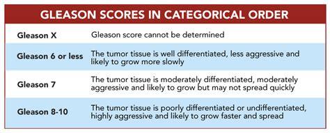 Gleason score prostate cancer picture 5