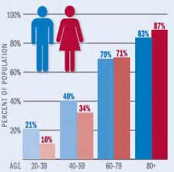 are women at more risk getting herpes than men picture 9