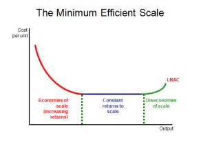 total cost curve tutor2u picture 5
