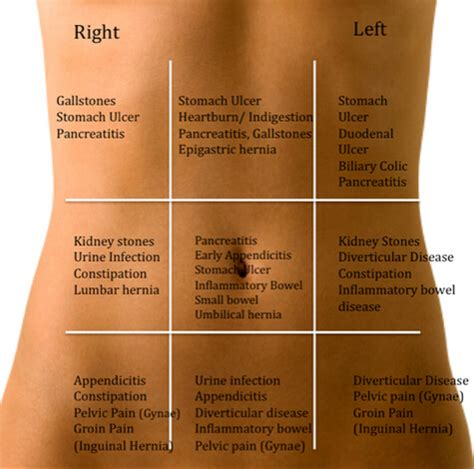 abdominal pain itching inside and back pain picture 4