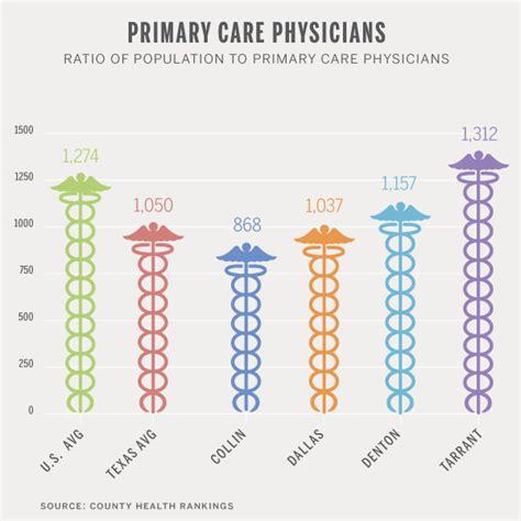 primary health care providers picture 1
