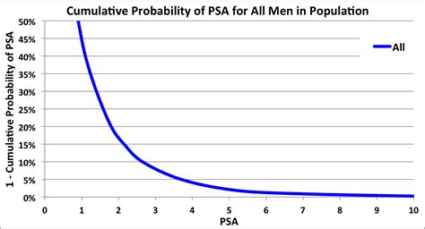 Psa count prostate 5 8 12 picture 3
