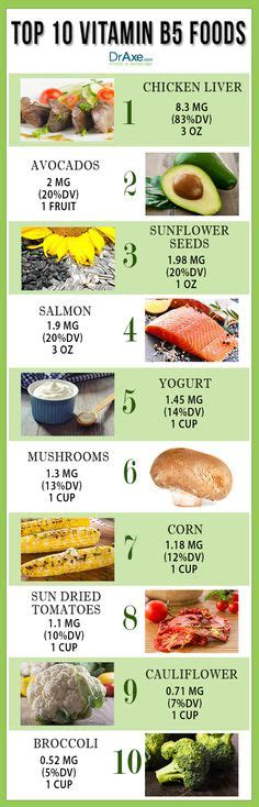 vitamin b5 lowering cholesterol picture 1