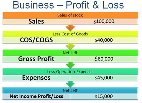 weight loss product profit margins picture 10