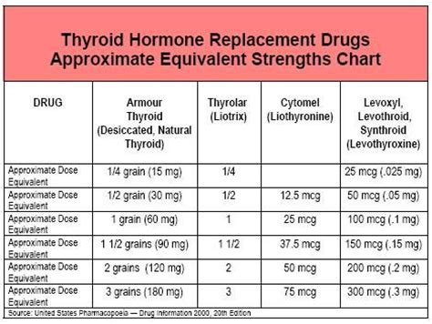 armour thyroid side effects picture 18