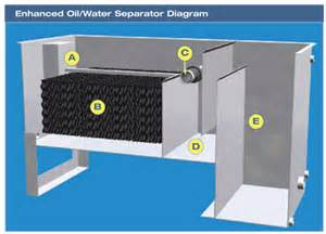 oil water debris separator picture 1