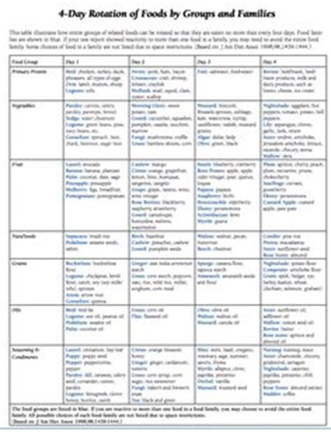 allergy rotation diet picture 7