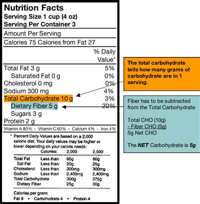diabetic low carb and sugar free diets picture 6