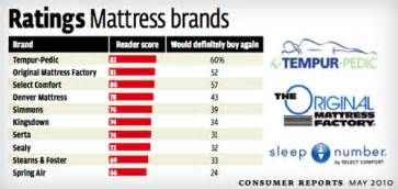 consumer reports sleep aid mattress picture 14