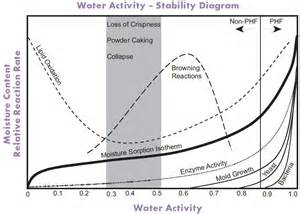 role of water in microbial growth picture 6