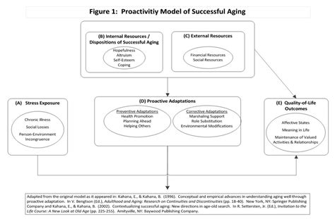 major components of the psychological aspect of aging picture 6