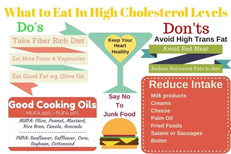 foods to eat to avoid high cholesterol picture 7