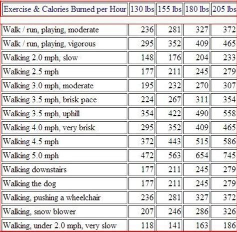 fat and calorie burning weight picture 14