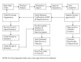 drop-ship order flow in malaysia picture 11
