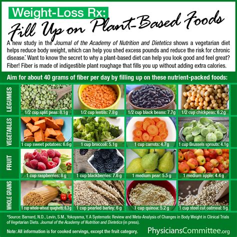 weight loss and nutrition research picture 5