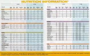 diet study info picture 11