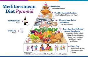 mediterranean diet pyramid picture 1