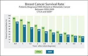 breast cancer operation success rate picture 6