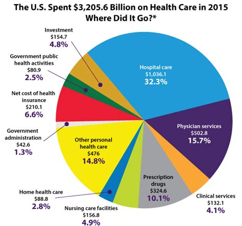 use of statistics in health care picture 2