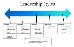 participative management for online business picture 7