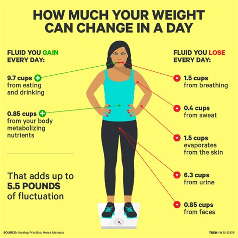 how much water weight will i loose on picture 3