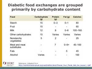 diabetic exchange lists for tropical foods picture 9