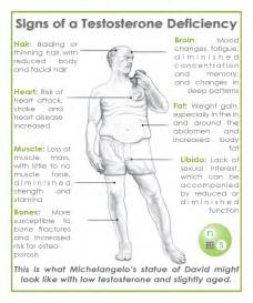 testosterone deficiency levels picture 3