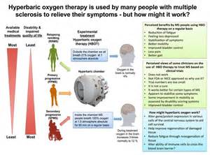 hyperbaric treatment and diabetics picture 3