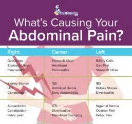 Symptom nausea upper abdominal pain low blood pressure picture 2